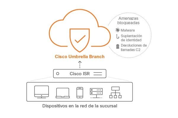 cisco-umbrella-branch-illustration-063016