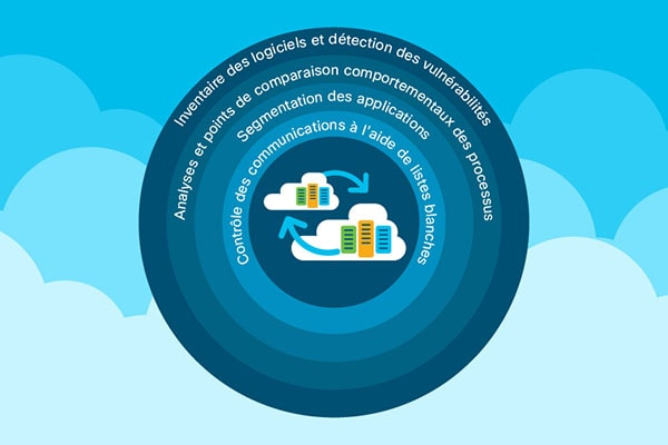 Protection des workloads du data center