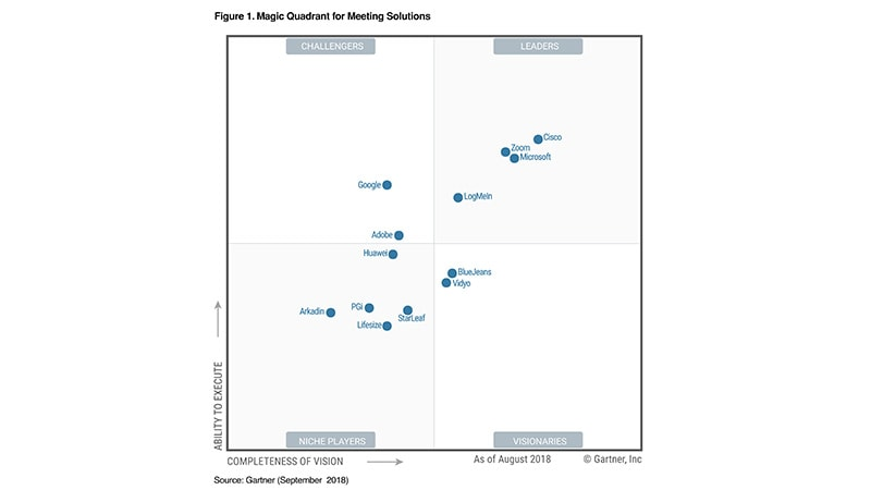 Magic Quadrant 2018 de Gartner pour les solutions de réunions