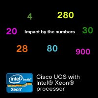 Cisco UCS in cifre