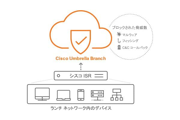 cisco-umbrella-branch-diagram