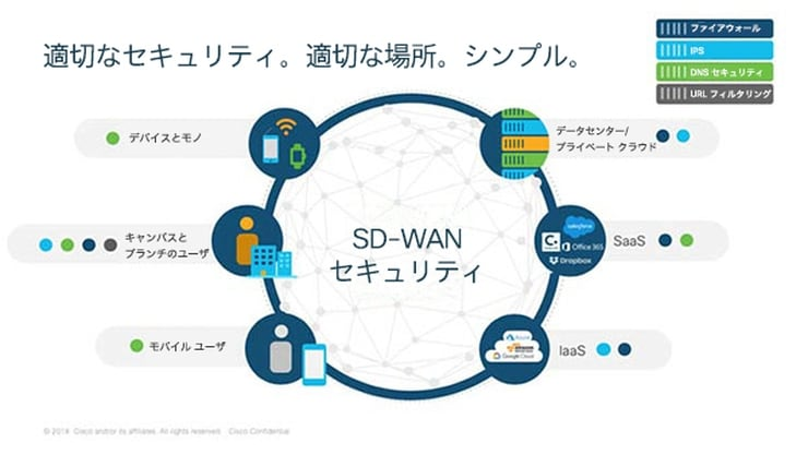 sd-wan-solution-overview-right-security-7400x417