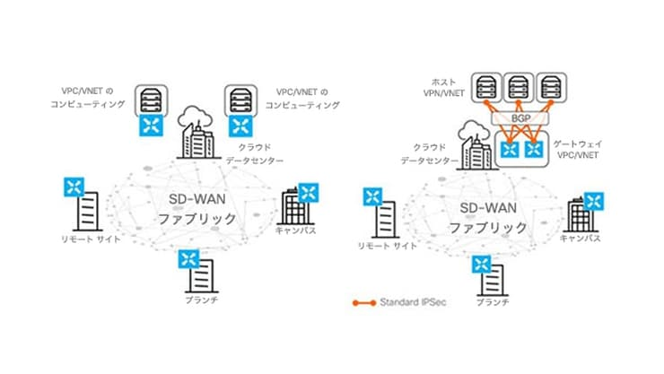 sd-wan-solution-overview-connectivity-to-iaas-paas-740x417