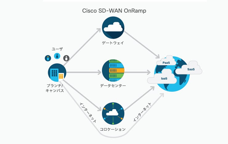 sd-wan-solution-overview-sd-wan-onramp-740x468