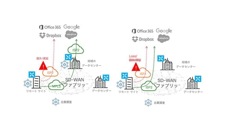 sd-wan-solution-overview-optimize-saas-applications-740x417