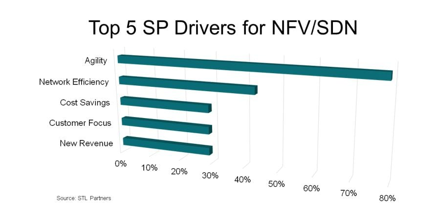 Top 5 SP Drivers for NFA/SDN