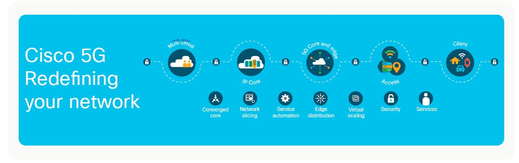 Cisco 5G Redefining Your Network