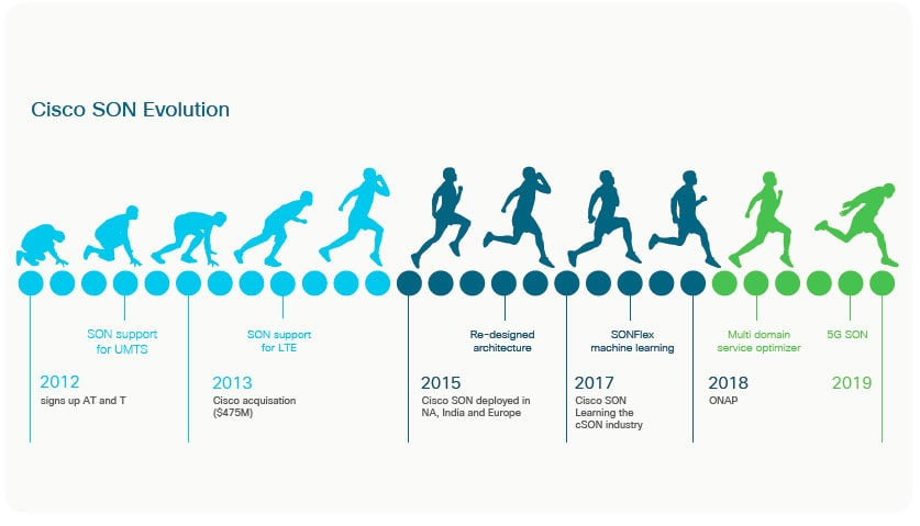 Cisco SON Evolution