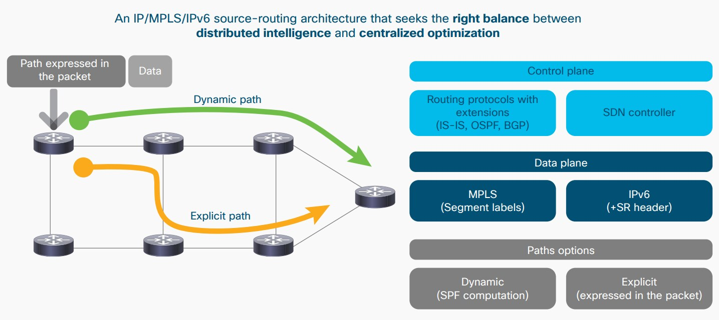 Segment Routing architecture