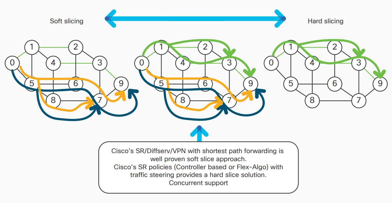 Segment routing as a 5G slicing technology