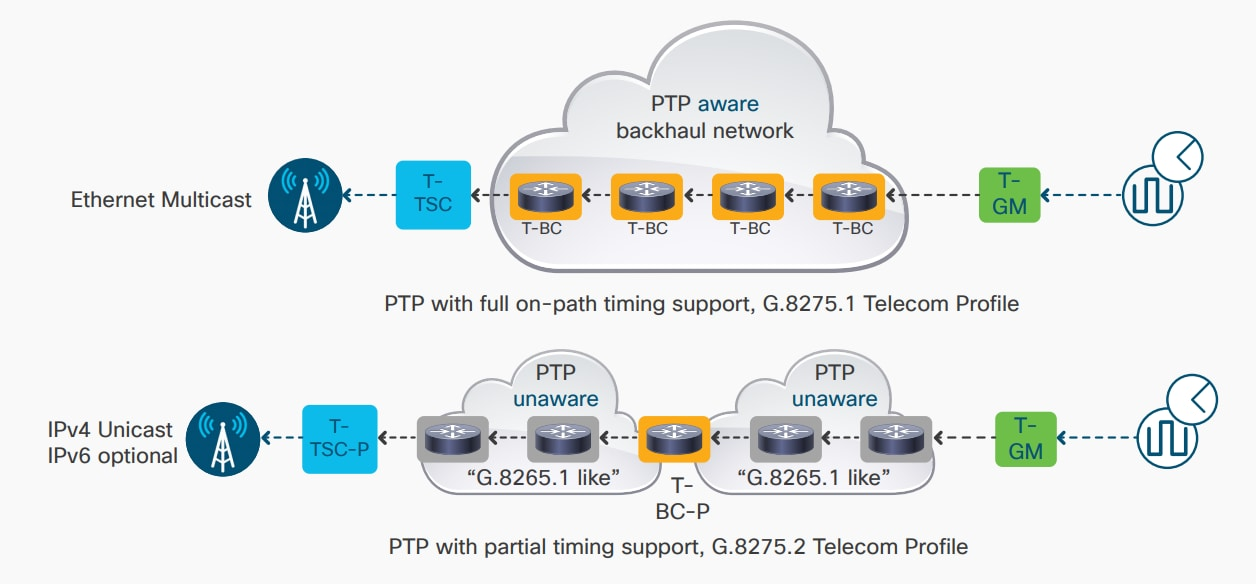 PTP profile support