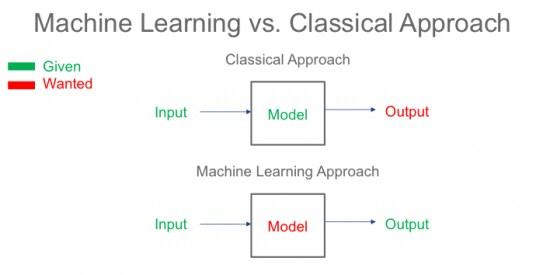 get-to-know-machine-learning-1