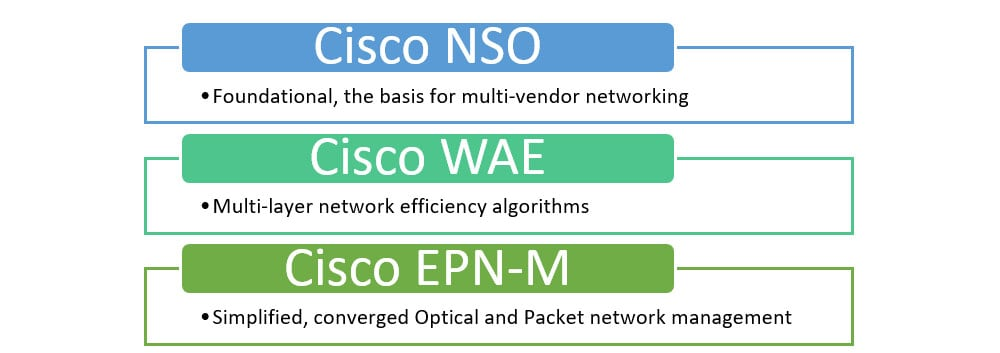 Cisco Crosswork Network Automation