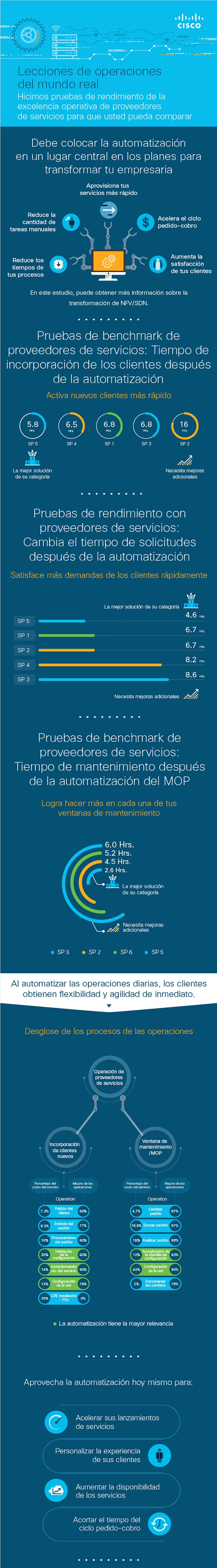 benchmarking-sp-operational-excellence-latam-banner-1