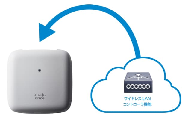 Cisco Mobility Express ソリューション