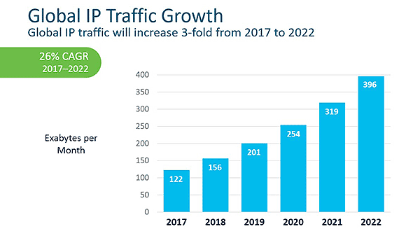 Global IP Traffic Growth