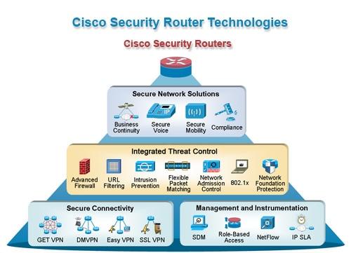Cisco IOS Security - Cisco
