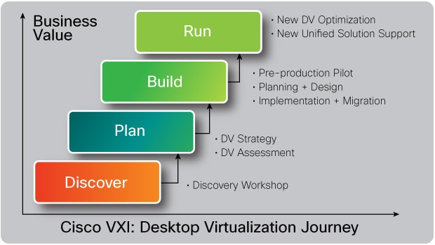 VXI Desktop Virtualization Journey