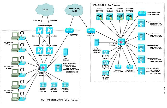 cisco unified communications system for contact center release      figure  contact center network topology diagram example