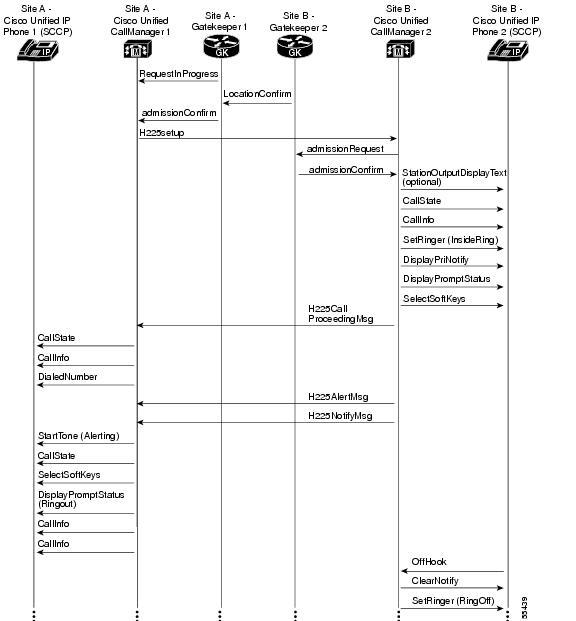 troubleshooting cisco ip telephony pdf