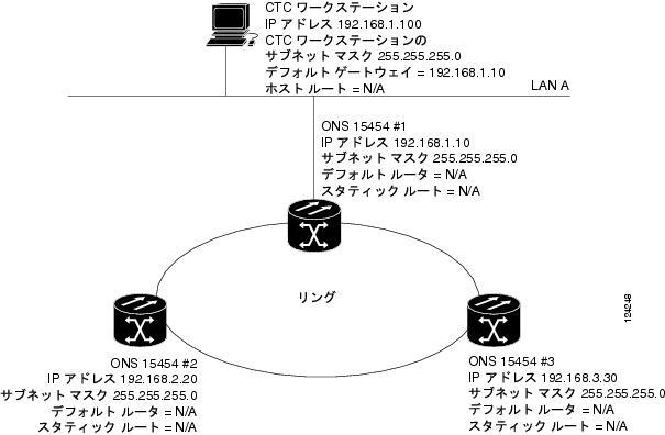 Cisco ONS 15454 DWDM リファレンス マニュアル Release 7.2 - 管理 ...