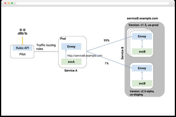 Cisco Container Platform - Cisco