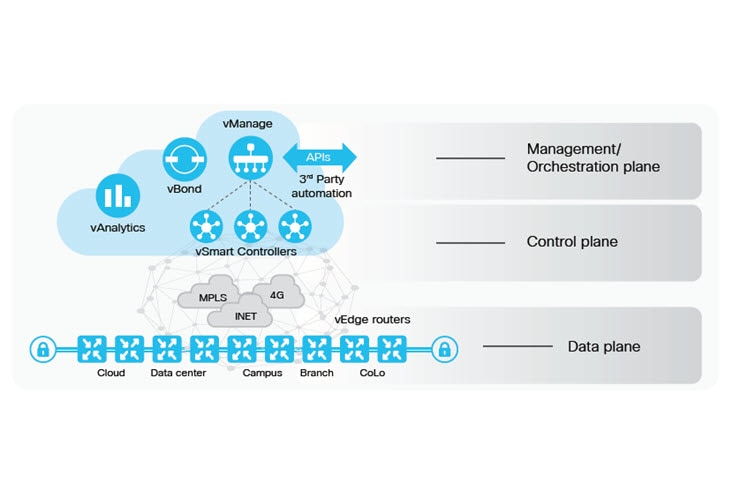 SD-WAN Benefits - Cisco SD-WAN Solution Overview - Cisco