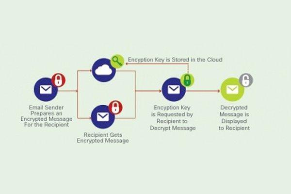 Cisco Registered Envelope Service - Cisco