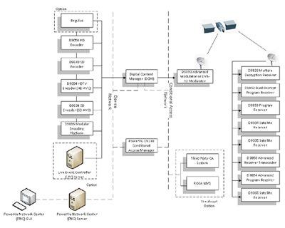 Cisco PowerVu Network Centre Management - Cisco