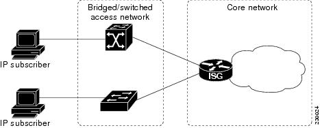 Cisco Content Hub - Configuring ISG Access for IP Subscriber Sessions