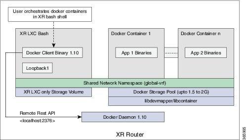 Cisco Content Hub - Hosting Applications on IOS XR