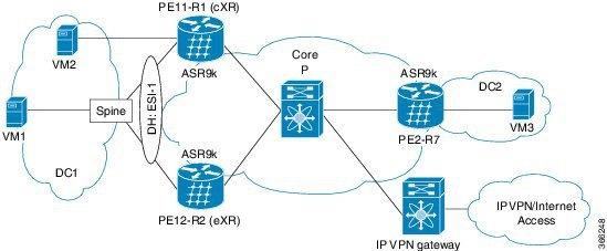 Cisco Content Hub - Configure EVPN IRB