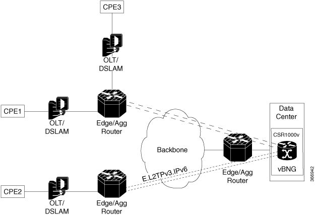 Cisco Content Hub - Configuring PPPoE over L2TPv3 Tunnels