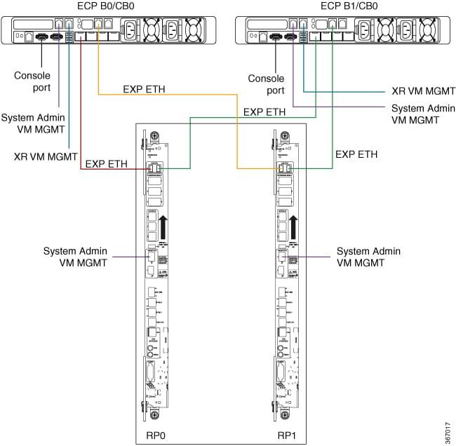 Cisco Content Hub - Configuring External Control Plane
