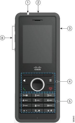 Imagine a telefonului cu explicații. Numărul 1 reprezintă banda luminoasă din partea din stânga sus a receptorului. Numărul 2 indică spre butonul mare din partea de sus. Numărul 3 indică partea dreaptă a receptorului. Numărul 4 indică spre cele 3 butoane de sub ecran, clusterul de navigare rotund de sub cheile soft și cele patru butoane care înconjoară clusterul de navigare. Butonul din stânga sus este butonul pentru difuzor. În partea din dreapta sus este butonul de meniu. Butonul din stânga jos este butonul Răspuns/Trimitere. Butonul din dreapta jos este butonul de Alimentare/Terminare. Numărul 5 face trimitere către tastatură. Numărul 6 indică spre partea stângă a receptorului.