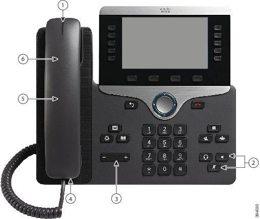Cisco IP-Telefon 8861 mit Nummernbeschriftung Nummer1 ist die Lichtleiste auf der Oberseite des Mobilteils. Nummer2 ist die Dreiergruppe von Tasten unten rechts auf dem Tastenfeld. In der oberen Tastenreihe finden Sie links die Headset-Taste und rechts die Lautsprechertaste. Darunter befindet sich die Stummschaltungstaste. Nummer3 ist die Lautstärketaste. Nummer4, 5 und 6 verweisen auf den Hörer des Telefons.