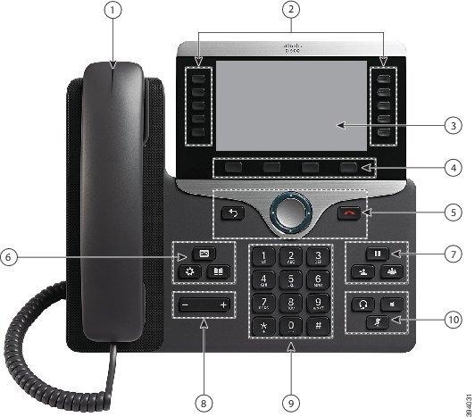 Cisco IP-Telefon 8861 mit Nummernbeschriftung Nummer1 ist die Lichtleiste auf der Oberseite des Mobilteils. Nummer2 verweist auf die Tasten zu beiden Seiten des Bildschirms. Nummer3 verweist auf den Bildschirm. Nummer4 verweist auf die Reihe aus vier Tasten unter dem Bildschirm. Nummer5 verweist auf das runde Navigationsrad mit einer Taste links und einer Taste rechts. Nummer6 verweist auf die Dreiergruppe von Tasten oben links neben dem Tastenfeld. Nummer7 verweist auf die Dreiergruppe von Tasten oben rechts neben dem Tastenfeld. Nummer8 verweist auf die Lautstärkeleiste unten links neben dem Tastenfeld. Nummer9 verweist auf das Tastenfeld. Nummer10 verweist auf die Dreiergruppe von Tasten unten rechts neben dem Tastenfeld. Weitere Informationen finden Sie in der Tabelle.
