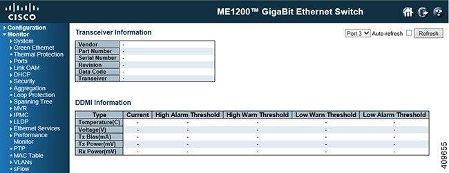 Cisco Content Hub - Monitoring DDMI
