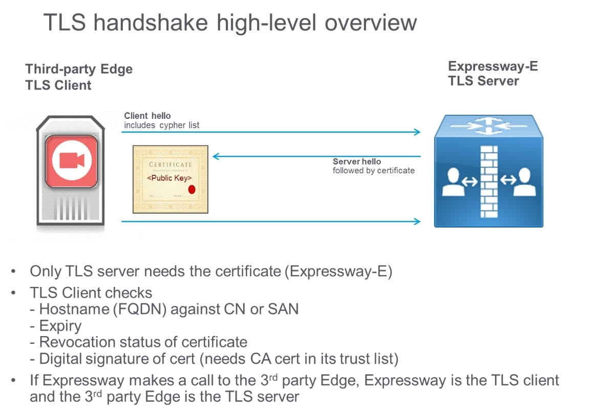 Five important things to prepare before you dep cisco cloud tls handshake is shown in the following diagram xflitez Images