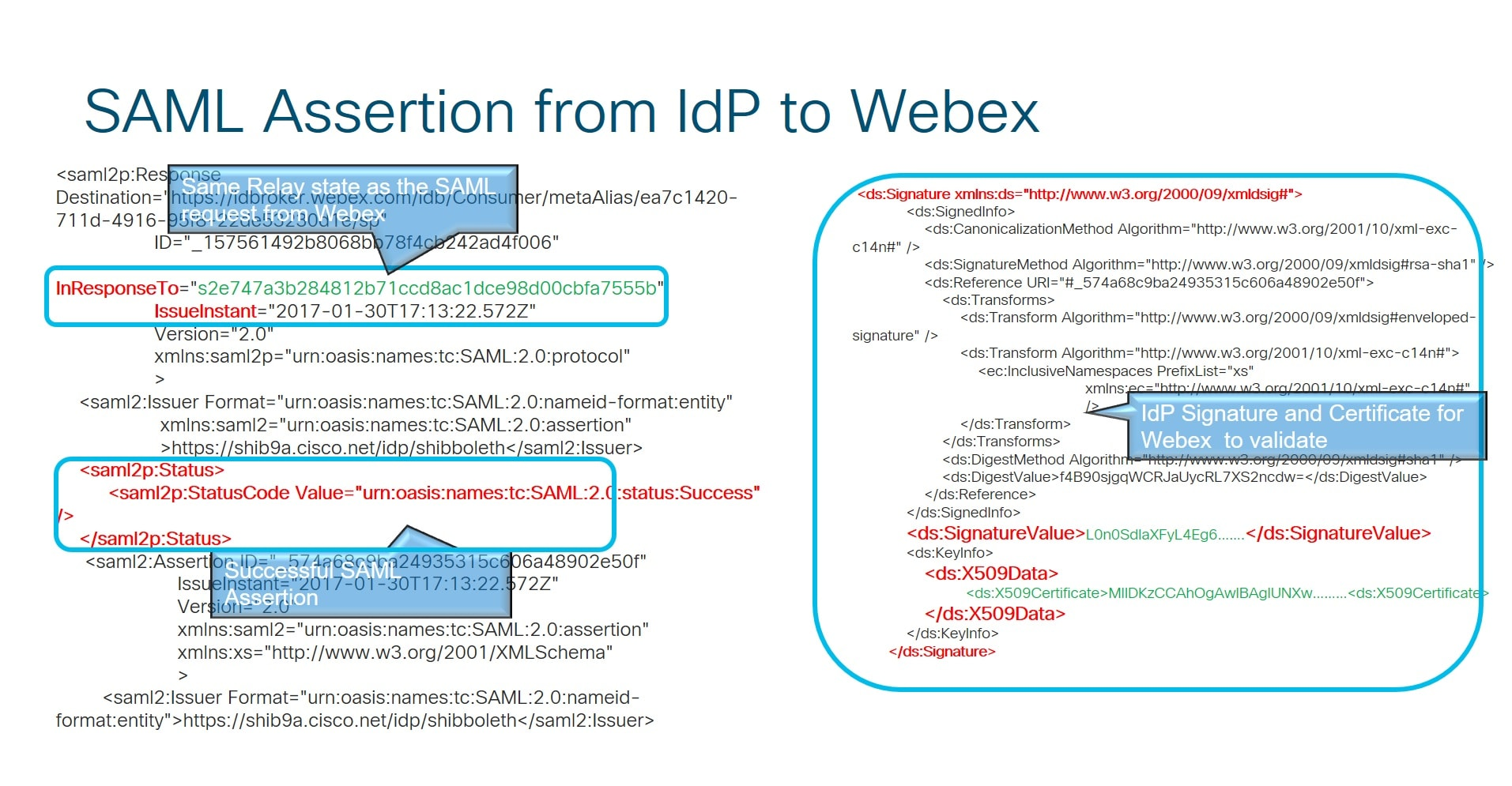 Single Sign-On Integration in Cisco Webex Control Hub