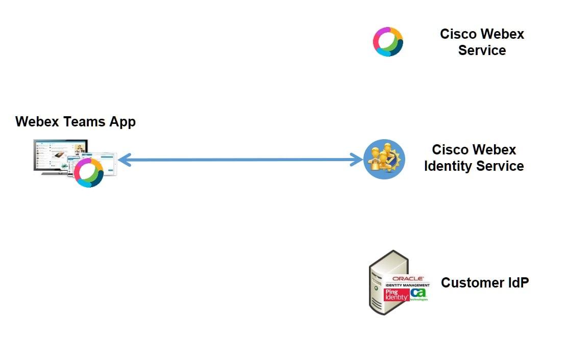 Single Sign-On Integration in Cisco Webex Control Hub