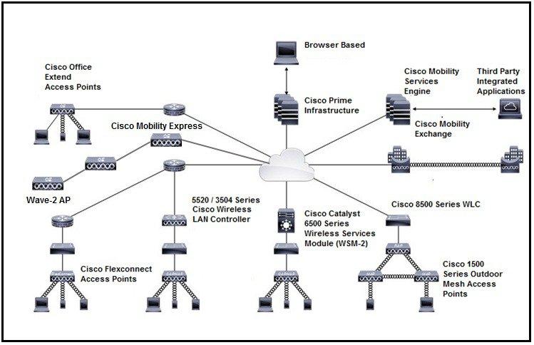 [DIAGRAM_5LK]  Cisco Content Hub - Cisco Wireless Solution Overview   Wireless Network Architecture Diagram      Cisco Content Hub