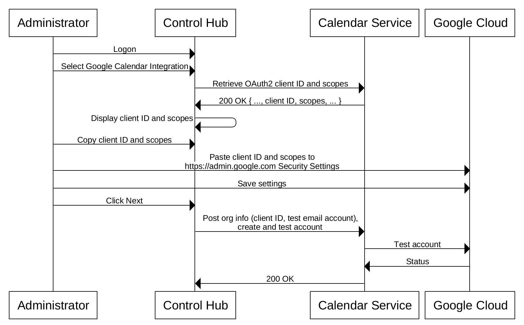 Cisco Webex Hybrid Calendar Service With Google Calendar Integration