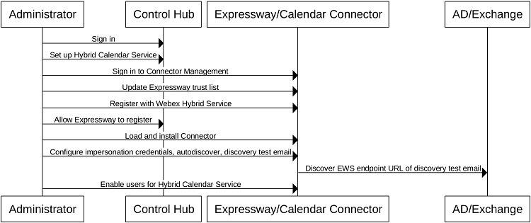 Cisco Webex Hybrid Calendar Service with Microsoft Exchange