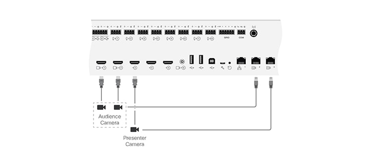 Connecting the cables for Codec Pro with SpeakerTrack 60 camera