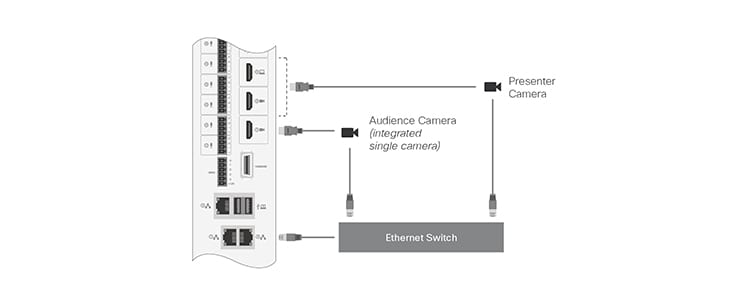Connecting the cables for MX700 and MX800 with a single camera