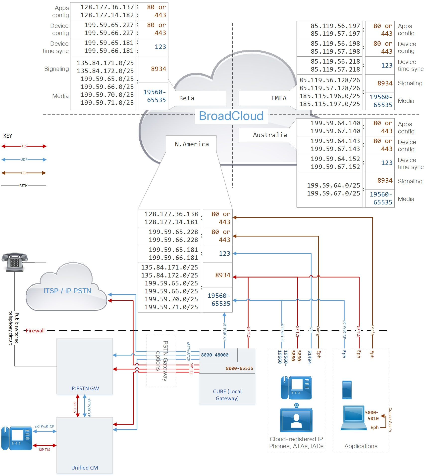 Port Reference for Cisco Webex Calling Value Added Resellers