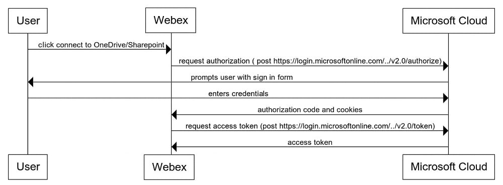 Cisco Webex Teams Microsoft Onedrive And Sharepoint Online Integration Reference