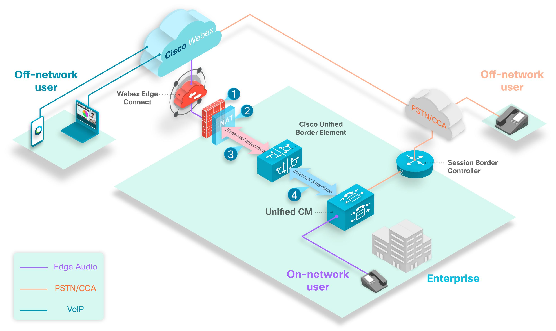 包含 CUBE 和 Cisco Webex Edge Connect 的 Edge Audio 部署