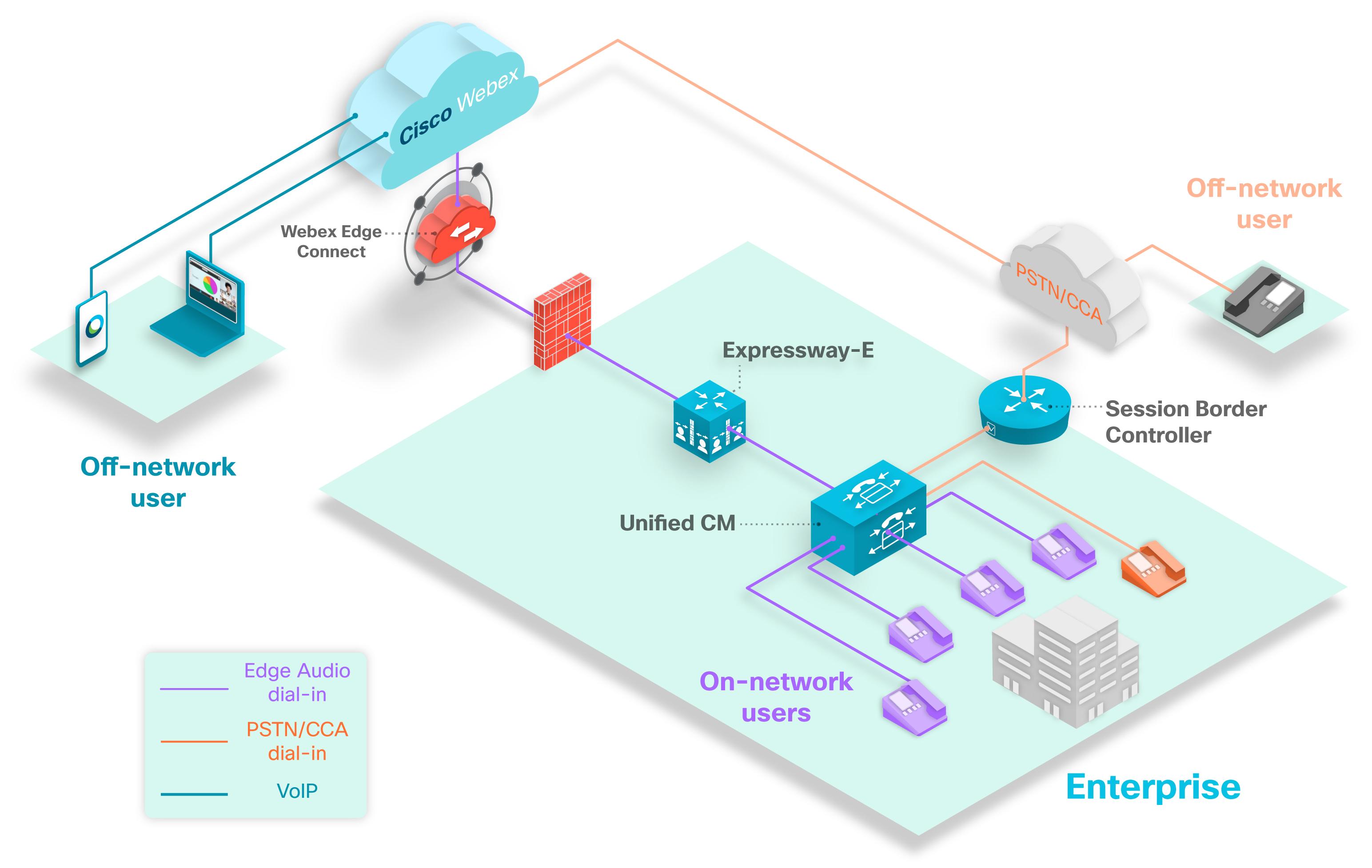 Déploiement du réseau Audio Edge avec uniquement Expressway-E
